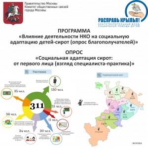 Инфографика КОС